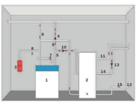 1. Котёл 2. Бойлерводонагреватель 3. Мембранный расширительный бак 4. Циркуляционный насос 5. Подающая труба 6...
