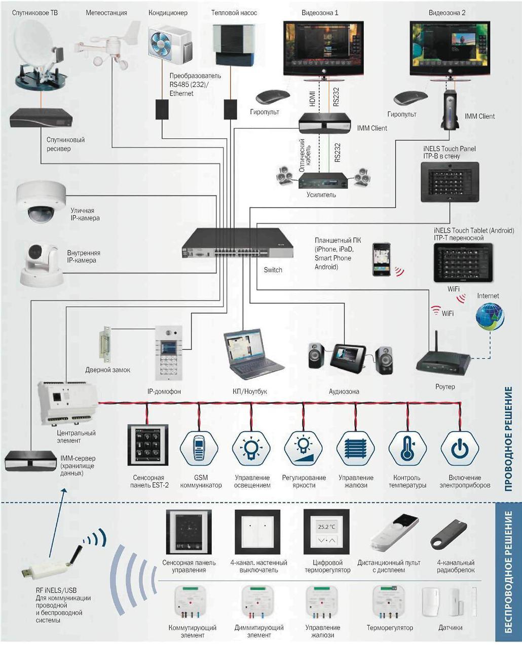 Схемы системы умный дом